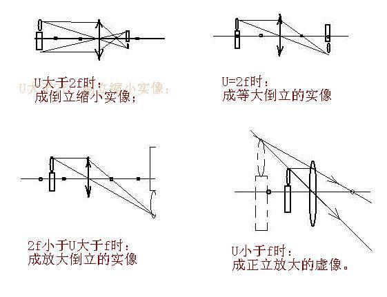 凸透镜成虚像光路�_凸透镜成像所成的像的光路图是怎样的?_百度知道