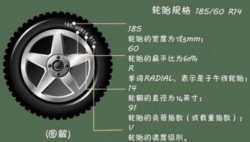 怎么看汽车轮胎的尺寸大小?