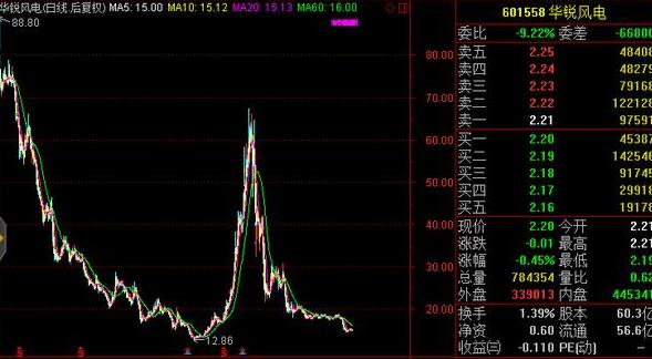 【300142股票】300142股票二零一五年最高涨到了多少钱一股