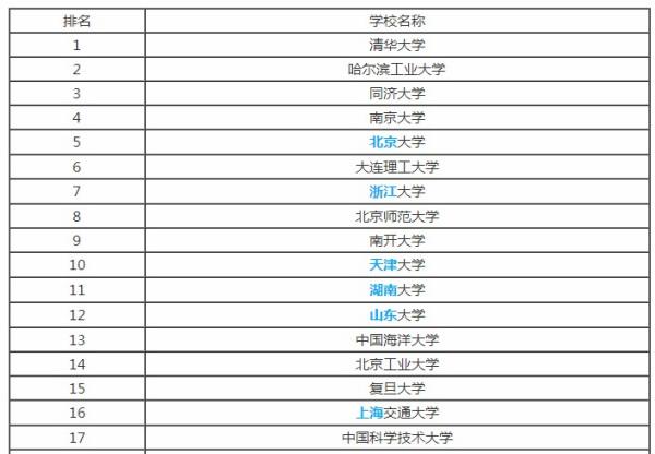 交通大学排名_上海交通大学