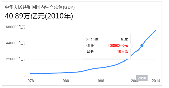 当前我国经济总量已经跃升到了世界
