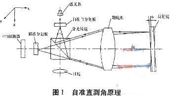直线度误差的实验原理_红磷燃烧实验误差