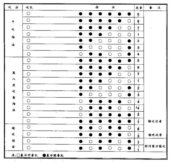 g调作5曲谱_f调笛子全音作5曲谱
