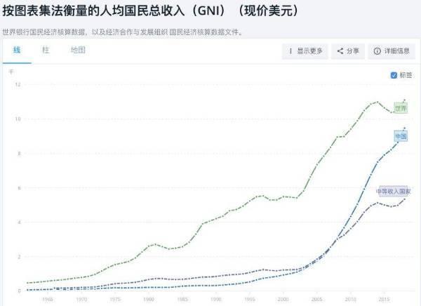 中国的人均收入多少_2020年人均收入是多少