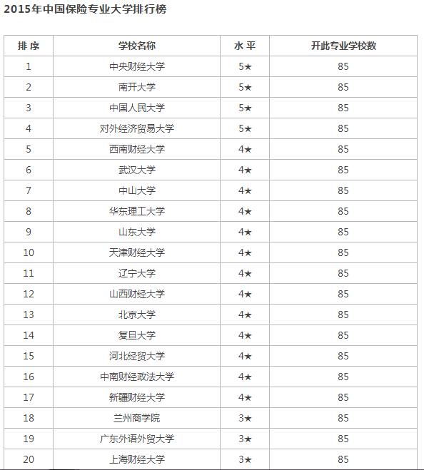 大学专业排名_世界排名前100的大学
