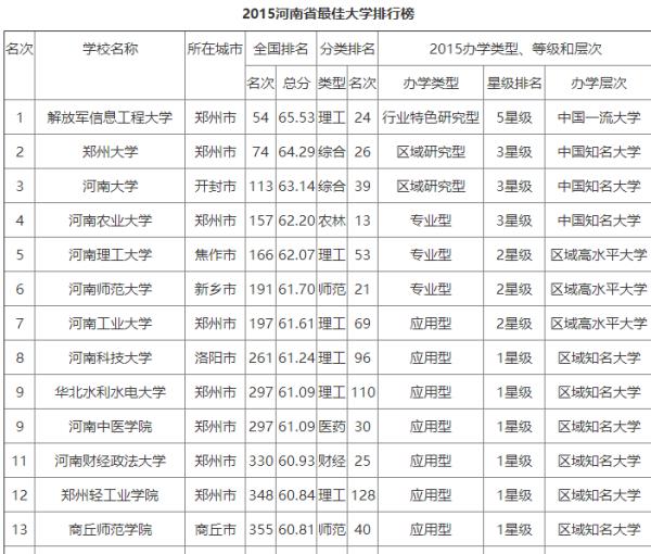 全国211大学排名名单_211大学名单排名