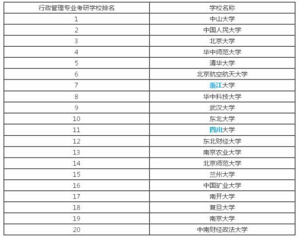 考研专业排名_土木工程考研学校排名