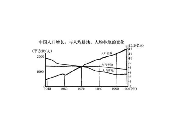 中国人均面积是多少_农村人均年收入是多少