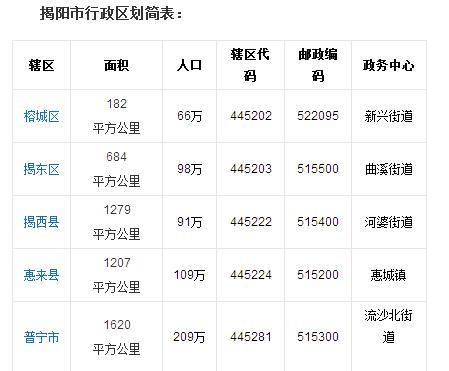 揭阳多少人口_揭阳第七次人口普查数据公布,普宁常住人口1998619人