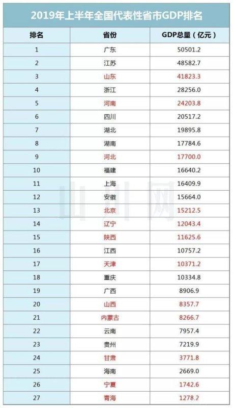 中国各省的gdp第一名和第二名_中国各省市区人均GDP第一名和倒数第一名