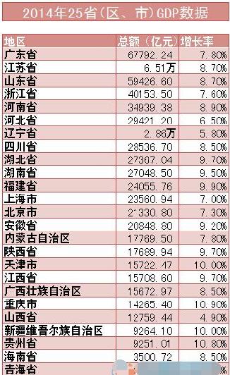 广东省全省经济gdp总量_广东省地图