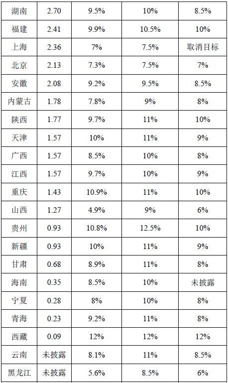 2020年台湾省gdp全排名_2020年前三季度,香港GDP在全国排第17名,那台湾 福建等省份呢